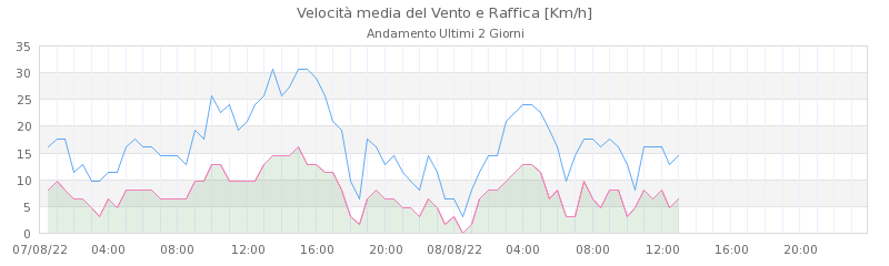 grafici raticosa