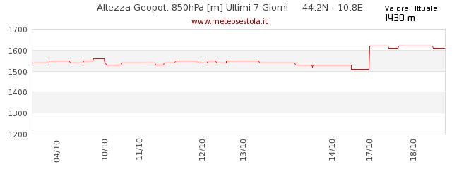 grafico geopotenziale 850 hPa