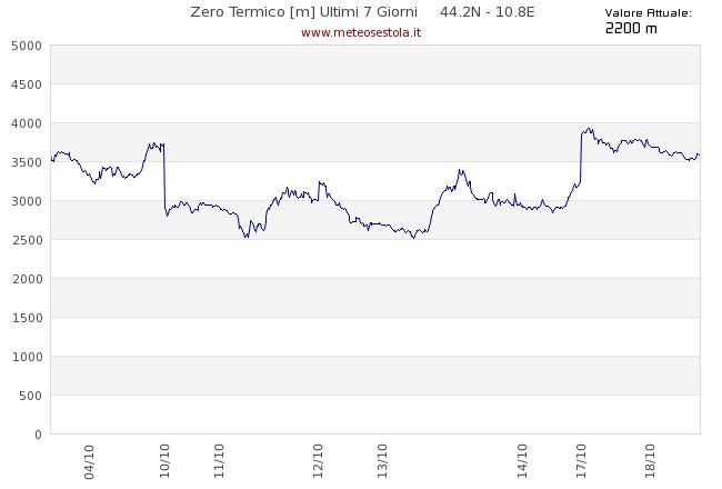 grafico zero termico appennino